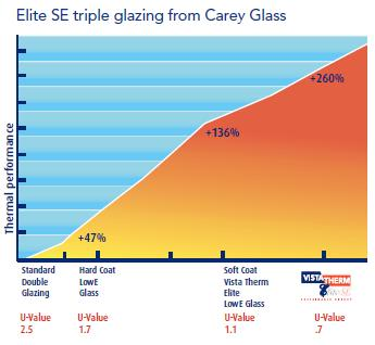 Triple Glazing Performance